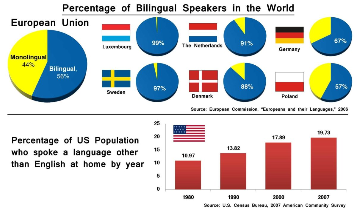 Speaking more than one language can boost economic growth